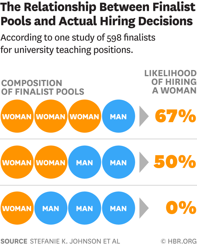 infographic showing data that shows the relationship between hiring pools and employers final decisions